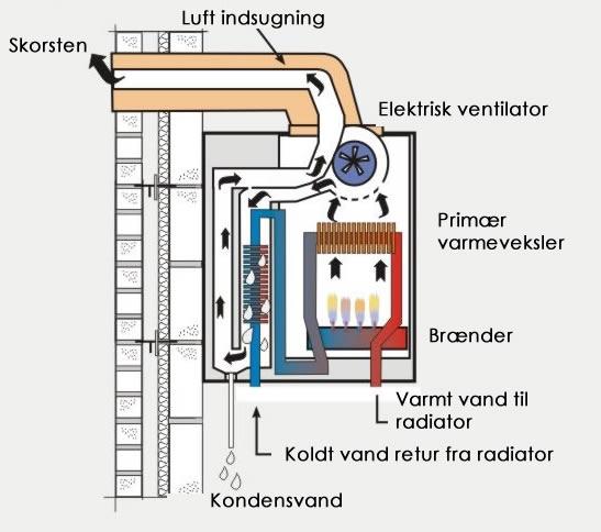 Gasfyr kondenserende